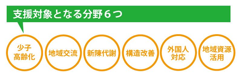 支援体操となる6つの分野